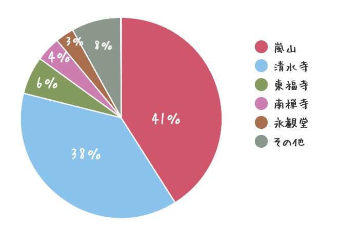 京都の紅葉名所ランキング☆一番人気のスポットは?
