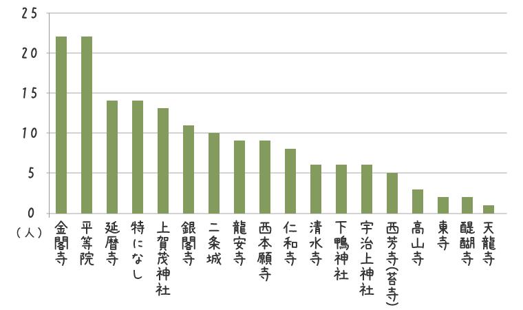 100人が選ぶ京都の世界遺産で次に行きたいところ