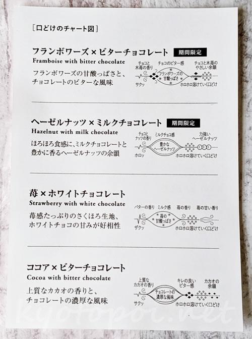 マールブランシュの京サブレ 口どけチャート図